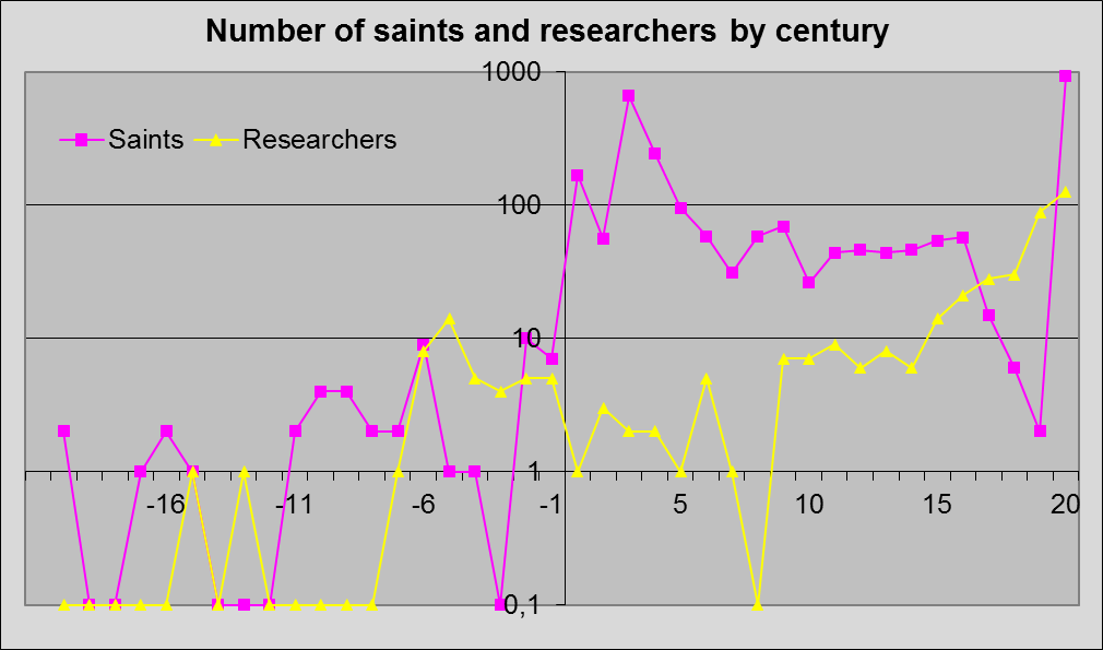 Researchers and Saints birth rate by century